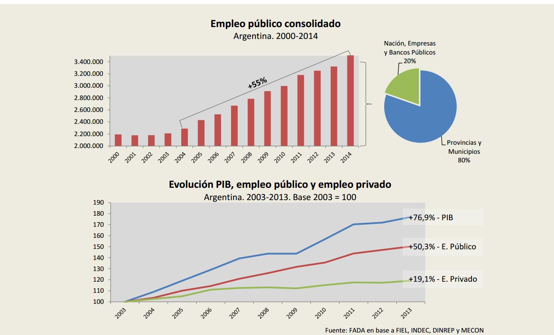 Empleo público consolidado