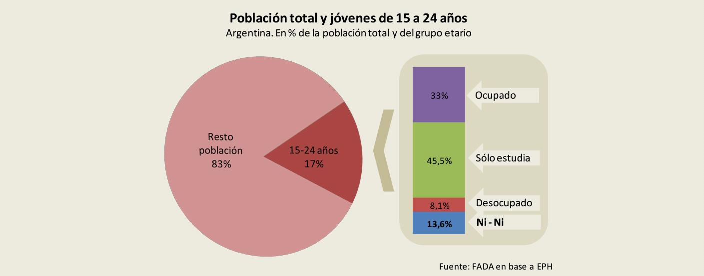 Población total y jóvenes