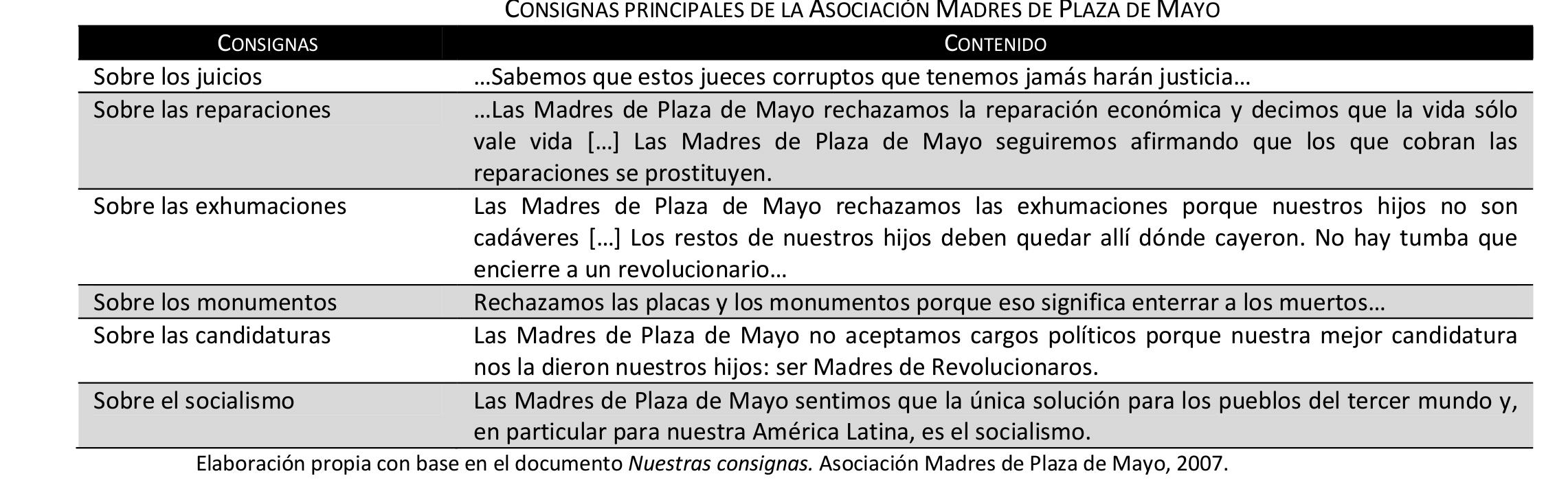 Consignas Madres de Plaza de Mayo
