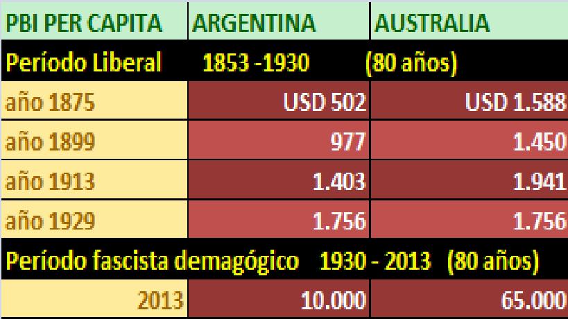 Comparativo EVOLUCION PBI ARGENTINO AUSTRALIANO