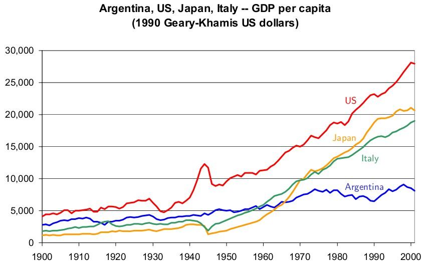 Evolucion riqueza comparativo