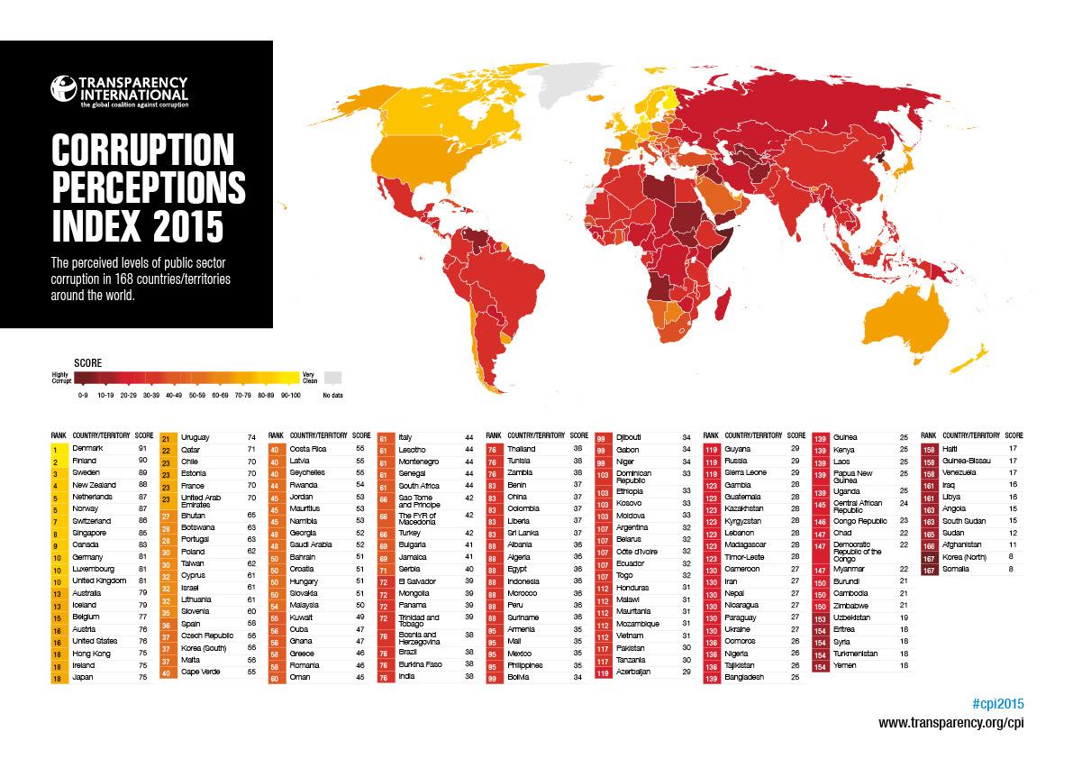 Indice de Corrupción2