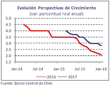chile-evolucion-perspectivas-crecimiento