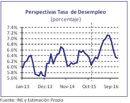 chile-perspectiva-tasa-desempleo