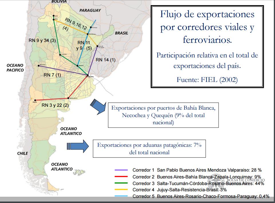 captura-flujo-exportaciones